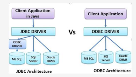 So sánh giữa ODBC và JDBC