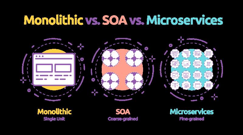 Tìm hiểu về kiến trúc SOA. Khác biệt giữa SOA và Microservice?