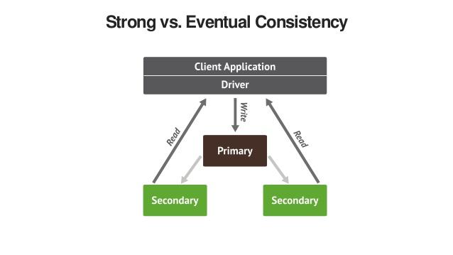 Eventual Consistency và Strong Consistency trong hệ thống Cơ sở dữ liệu phân tán