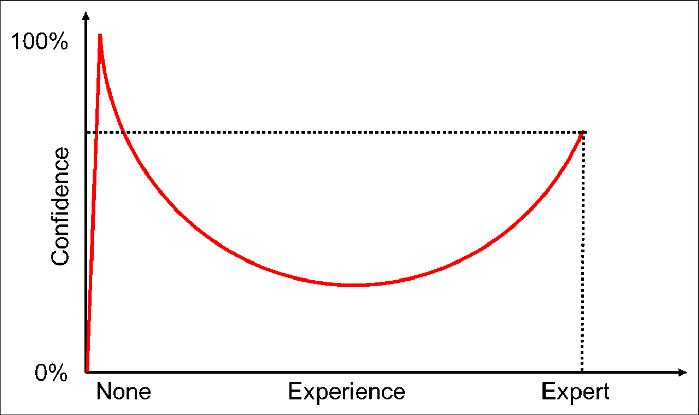 Hiệu ứng Dunning-Kruger – Ảo tưởng sức mạnh về năng lực của bản thân